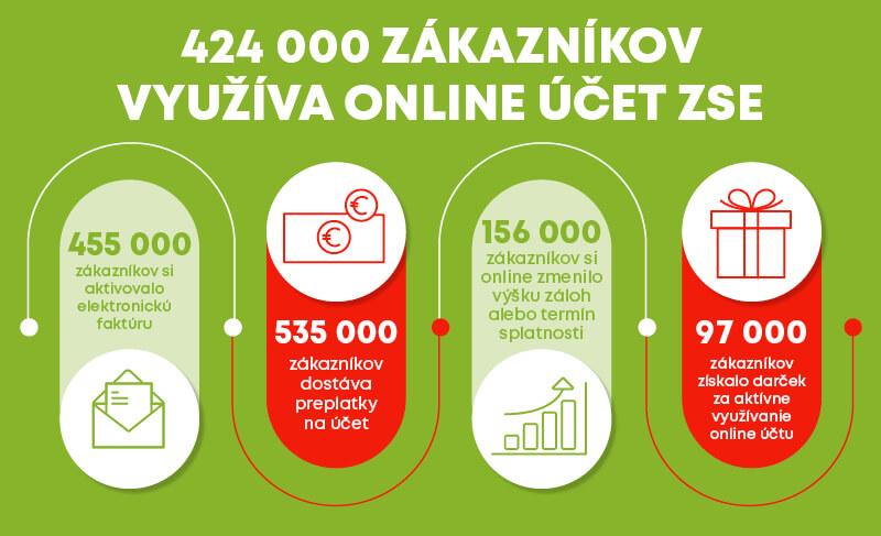 Online darek, matinus, zSE