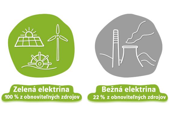 zelená elektrina vs bežná