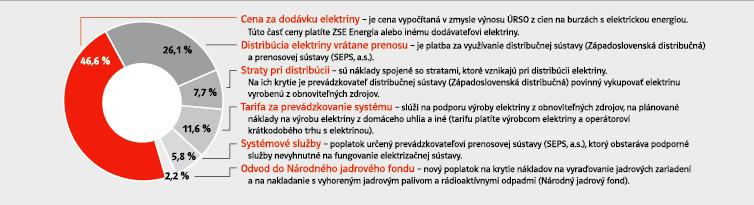 http://www.zse.sk/img/orig/28446/Percentualny-podiel-elektrina-2013.jpg